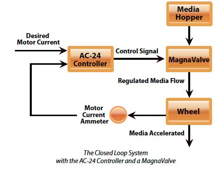 Ac-24 Controller system diagram