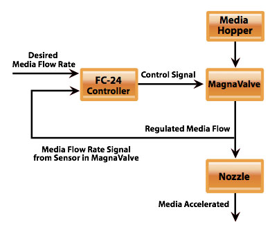 FC-24 Diagram - Electronics Inc