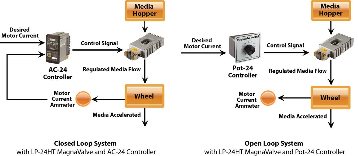 LP-24HT MagnaValve Diagram - Electronics Inc