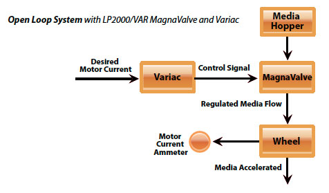 LP2000VAR MagnaValve Diagram - Electronics Inc