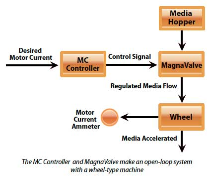 MC Controller system diagram