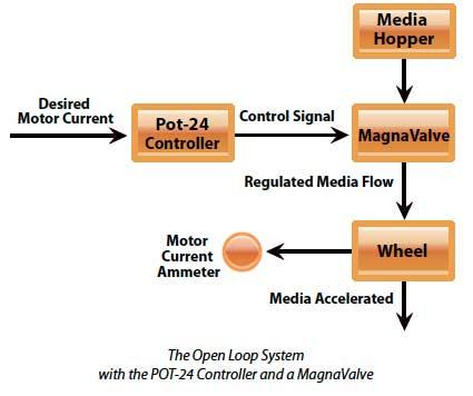 POT-24 system diagram