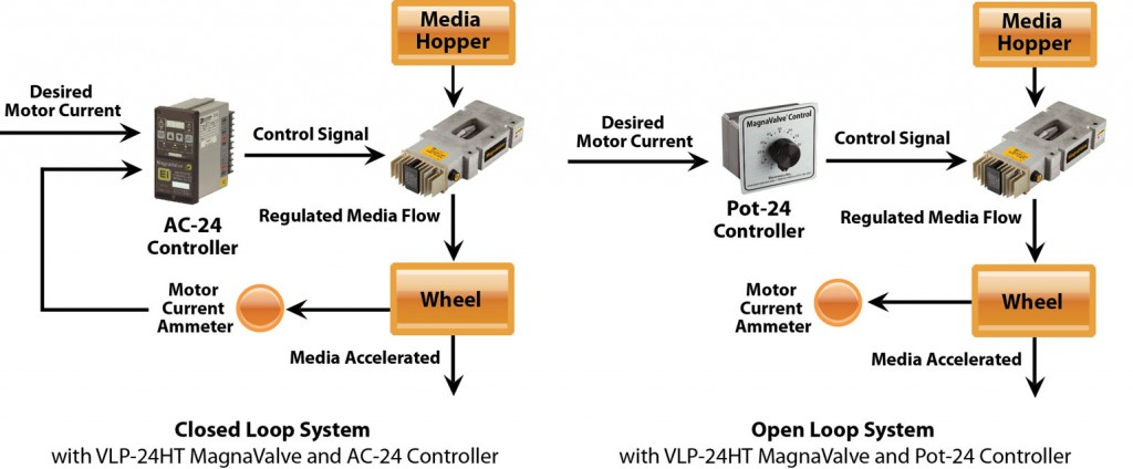 VLP-24HT MagnaValve Diagram - Electronics Inc