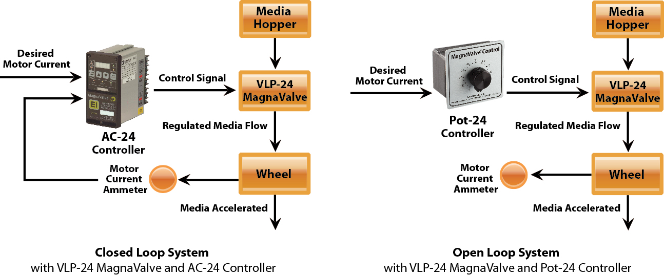 VLP-24 MagnaValve diagram - Electronics Inc