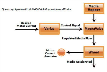 VLP1000VAR MagnaValve Diagram - Electronics Inc