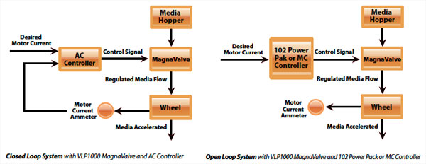VLP1000 MagnaValve Diagram - Electronics Inc
